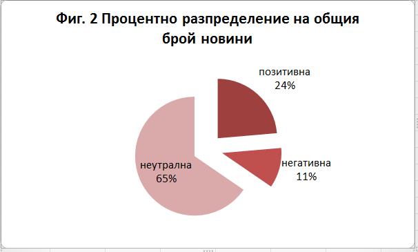 процентно разпределение-новини
