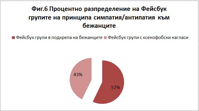 процентно разпределение на ФБ групите
